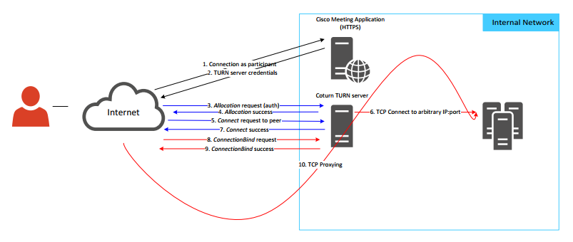 Opening of a bidirectional TCP proxy
